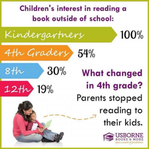 Statistics on kids interest in reading as they grow